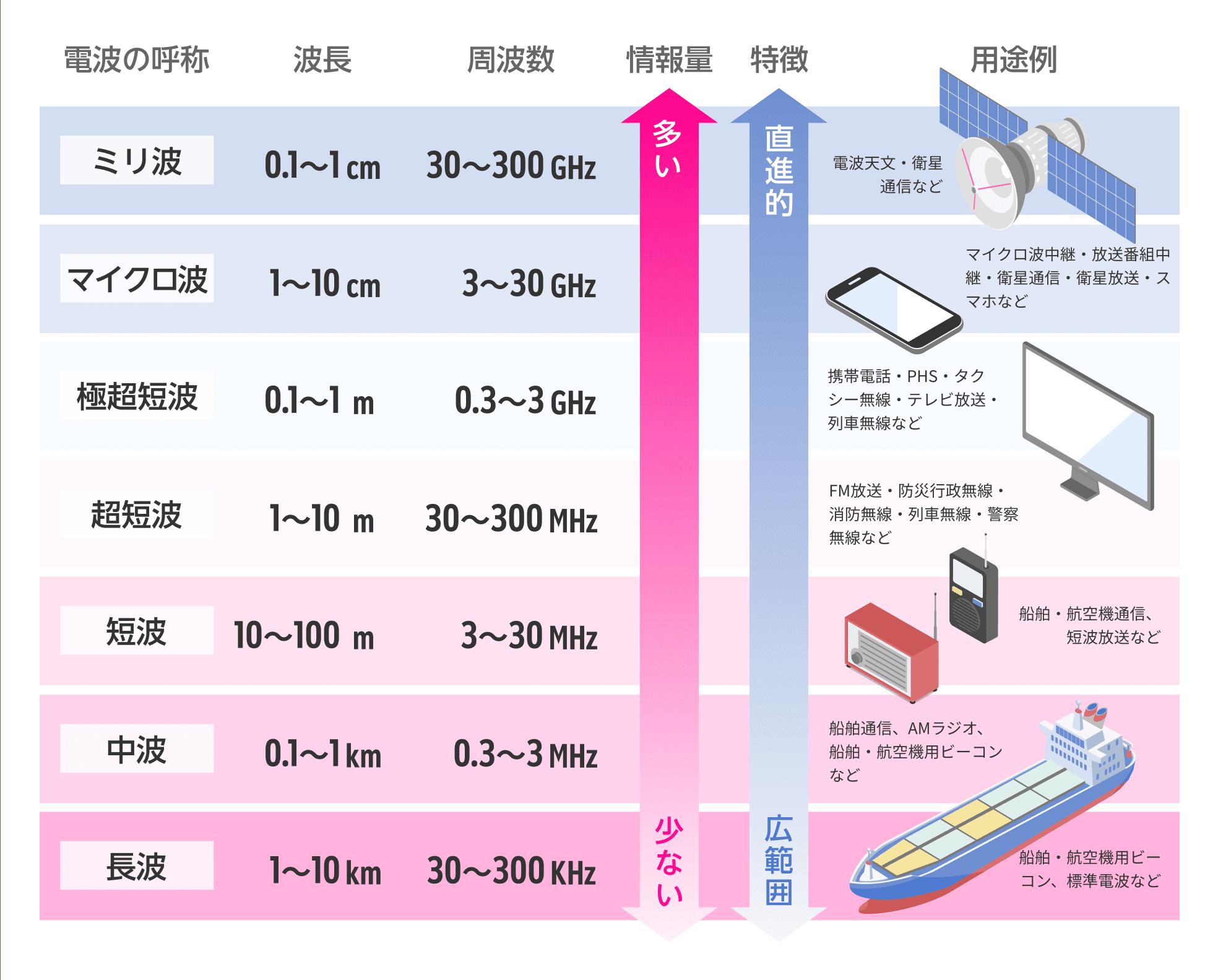 5g 楽天 楽天モバイル5Gサービス開始はいつから?対応端末にiPhoneは含まれる?