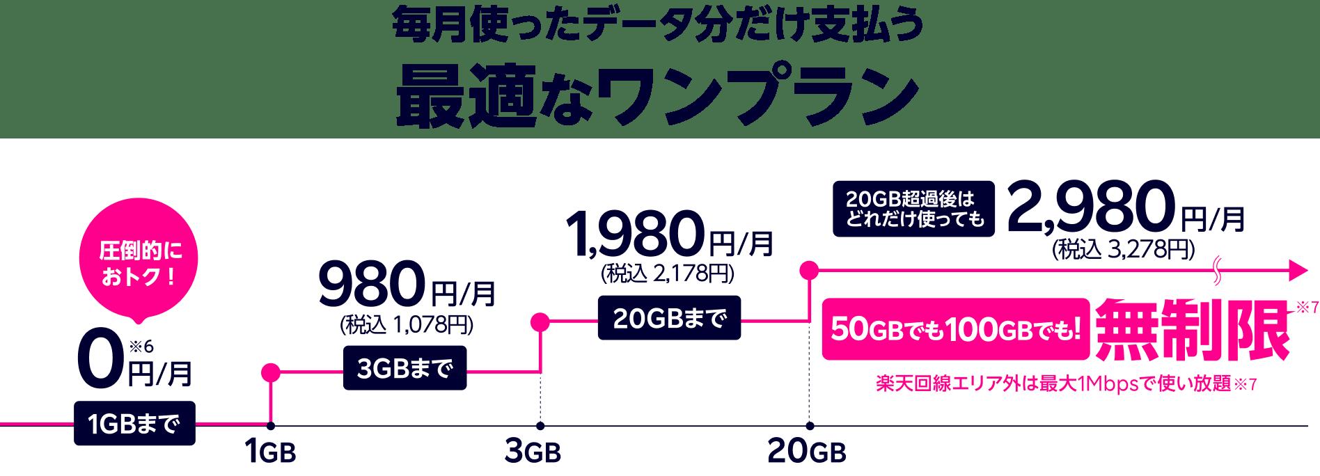 楽天回線エリア データ容量 制限なし パートナー回線エリア データ容量 5GB/月 楽天回線エリア 高速でデータ使い放題※2 5Gエリアは5G通信で使い放題※3 パートナー回線エリア データ容量 5GB/月 超過誤は最大1Mbpsで使い放題※4