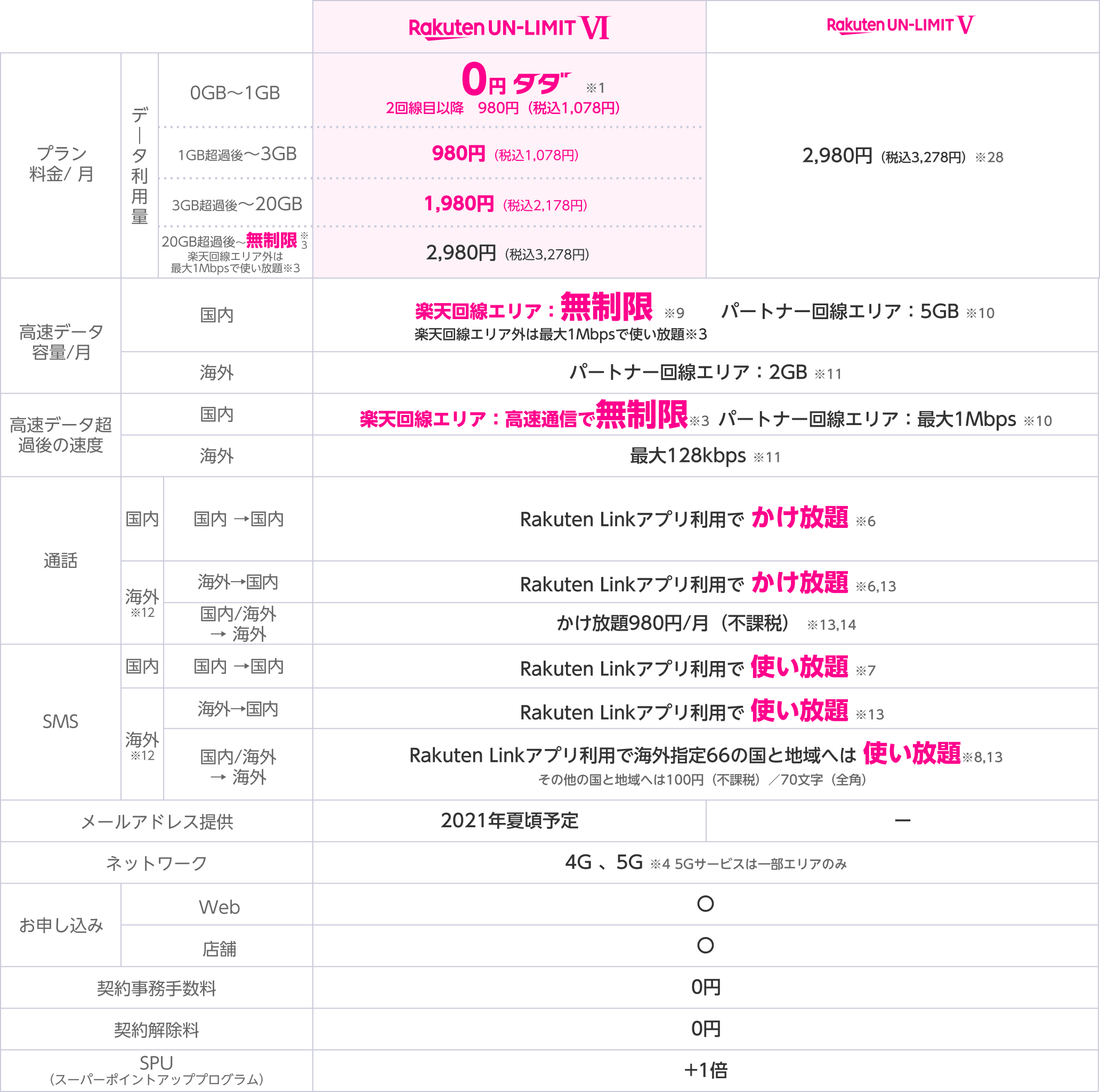 https://network.mobile.rakuten.co.jp/assets/img/fee/un-limit/img-compare-01-pc.png?210204