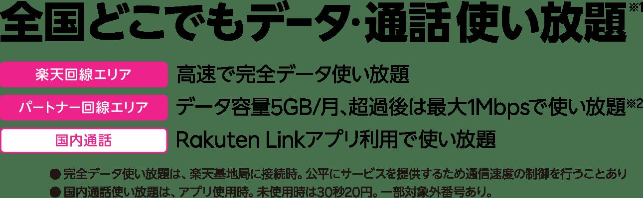日本全国どこでもデータ使い放題 2,980円/月→1年無料